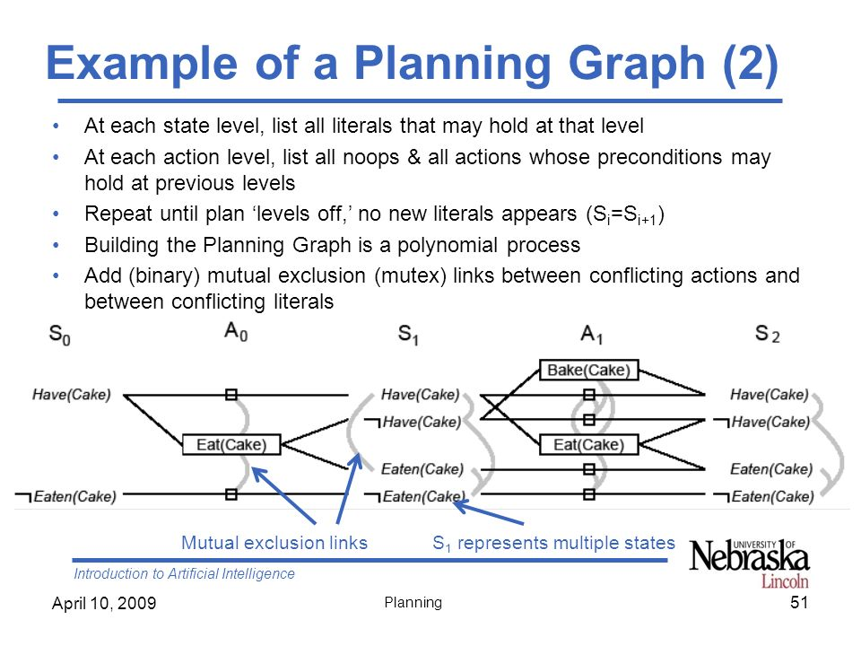 Example of a Planning Graph (2)