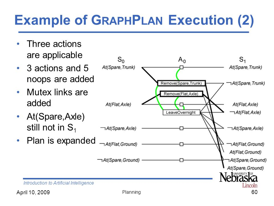 Example of GraphPlan Execution (2)