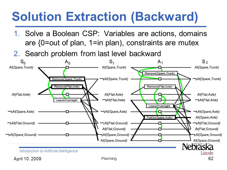 Solution Extraction (Backward)