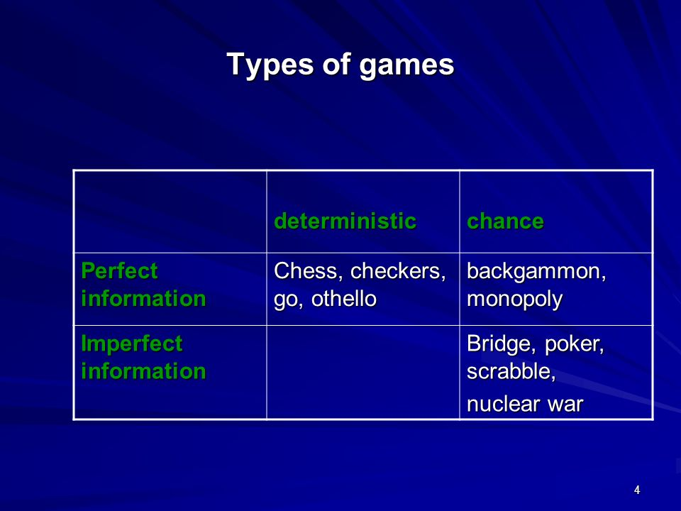 Types of games deterministic chance Perfect information