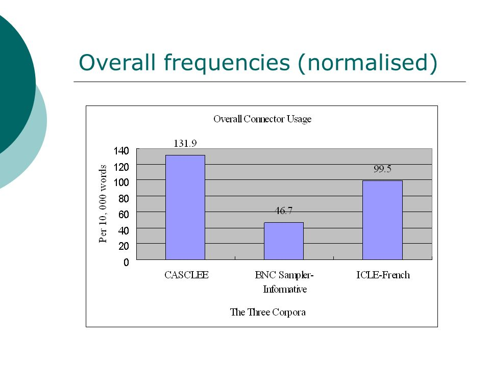 Overall frequencies (normalised)