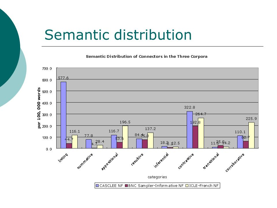 Semantic distribution
