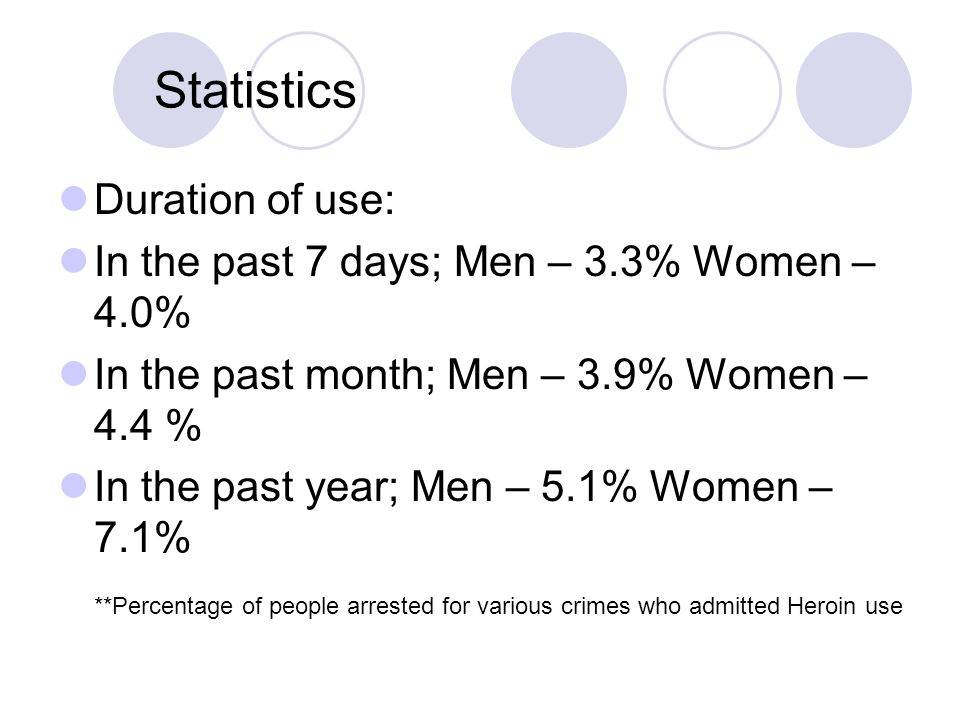 Statistics Duration of use: