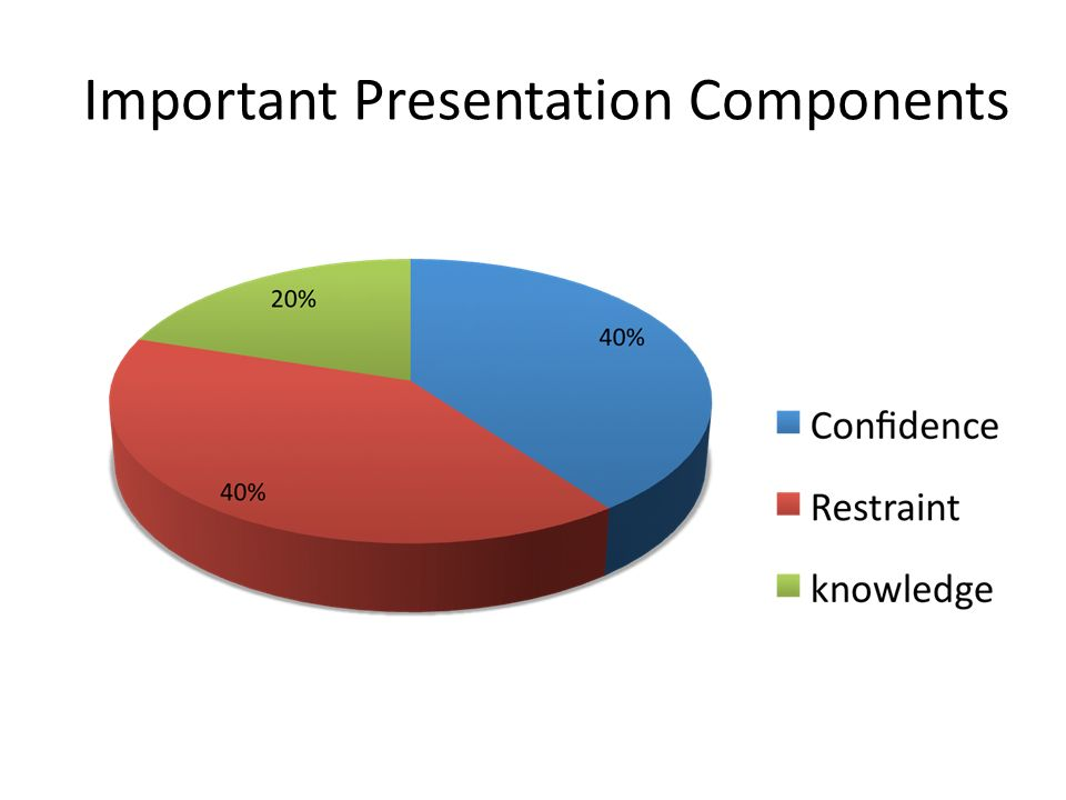 Important Presentation Components
