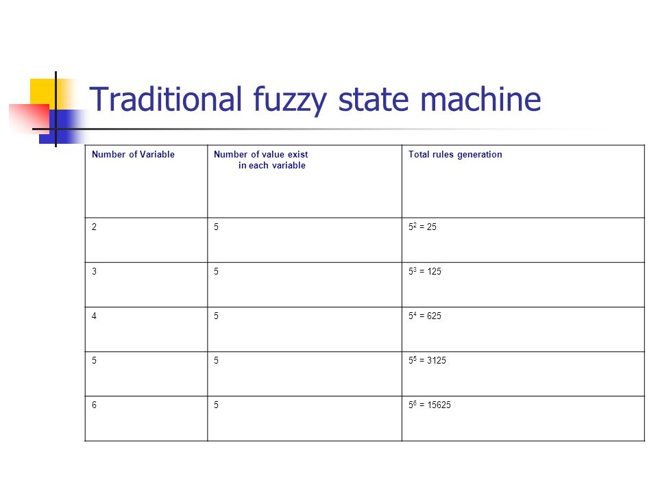 Traditional fuzzy state machine