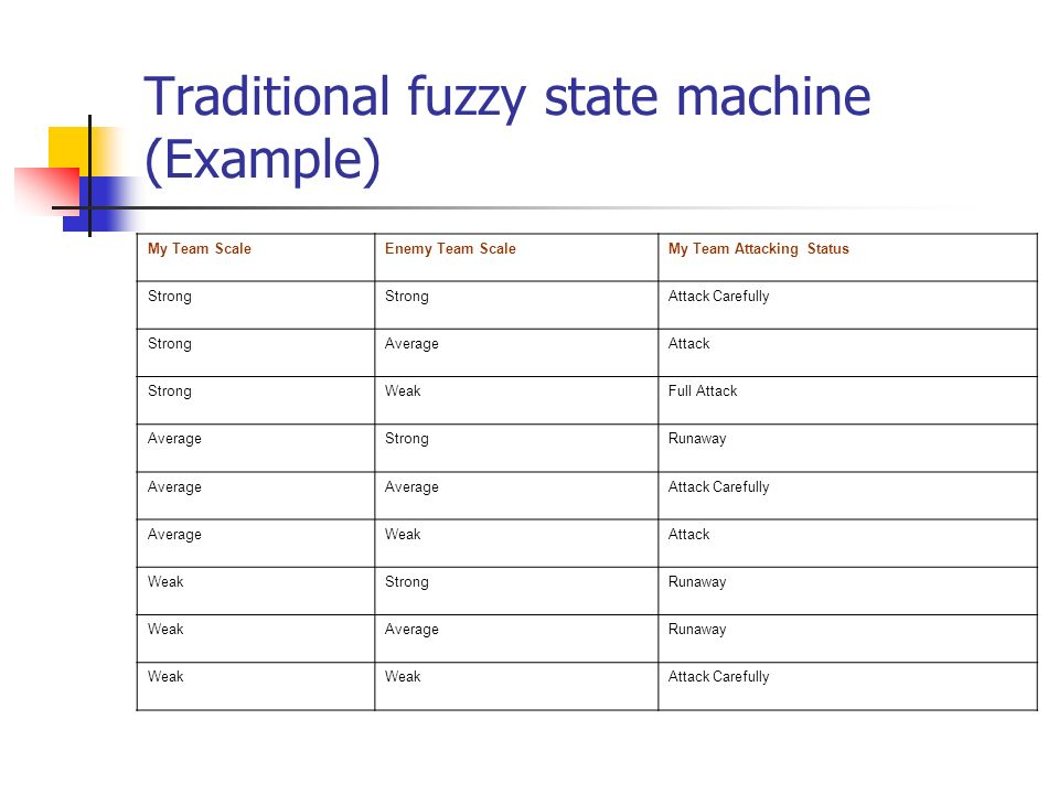 Traditional fuzzy state machine (Example)