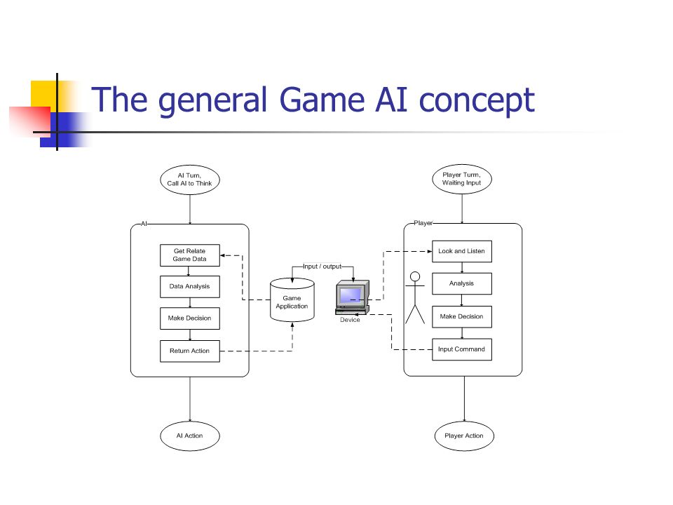 The general Game AI concept