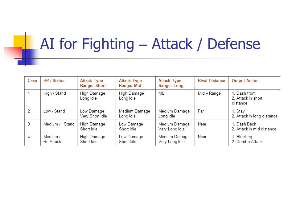 AI for Fighting – Attack / Defense