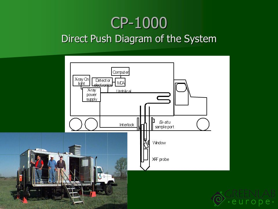 Direct Push Diagram of the System