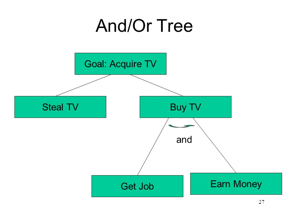 And/Or Tree Goal: Acquire TV Steal TV Buy TV and Earn Money Get Job