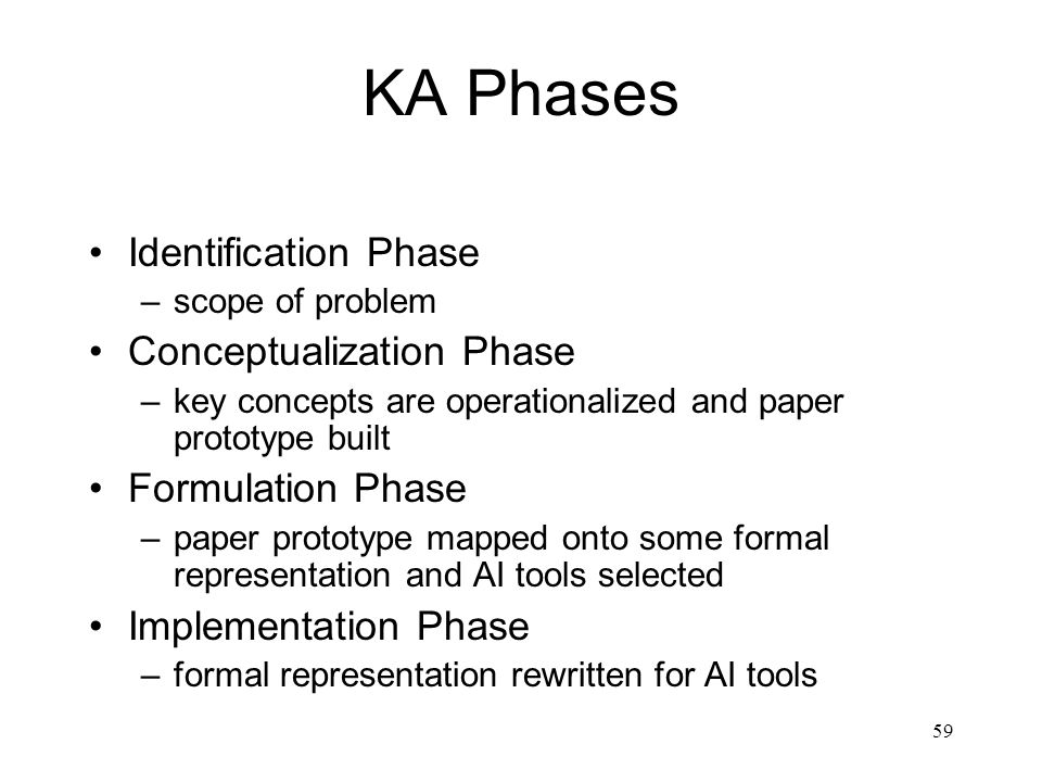 KA Phases Identification Phase Conceptualization Phase