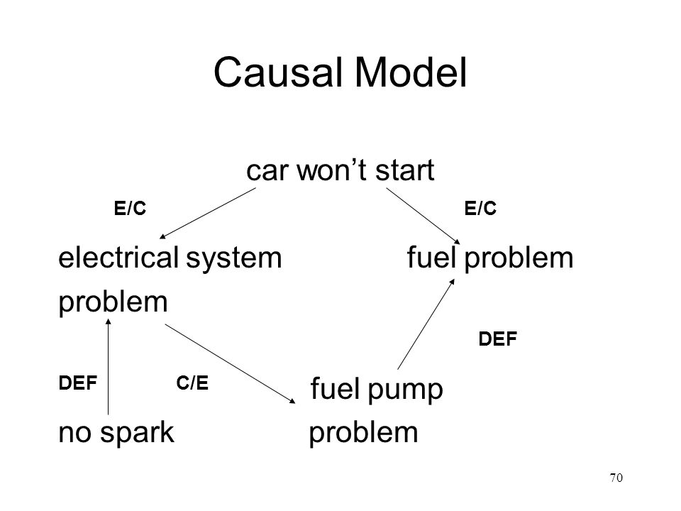 Causal Model car won't start E/C E/C electrical system fuel problem