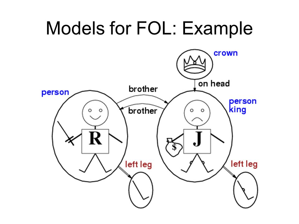 Models for FOL: Example