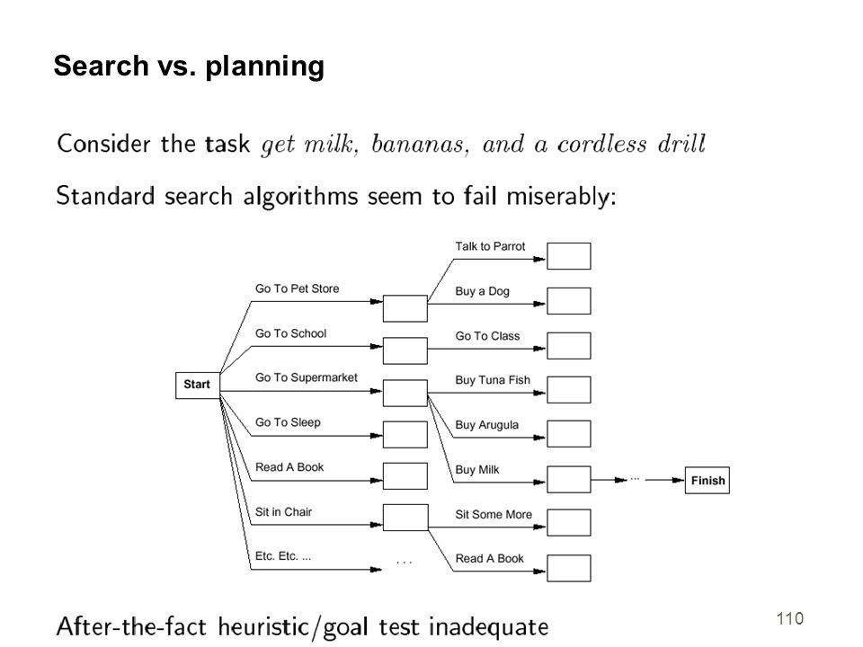 Search vs. planning