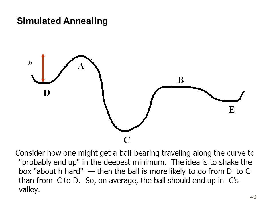 Simulated Annealing h.