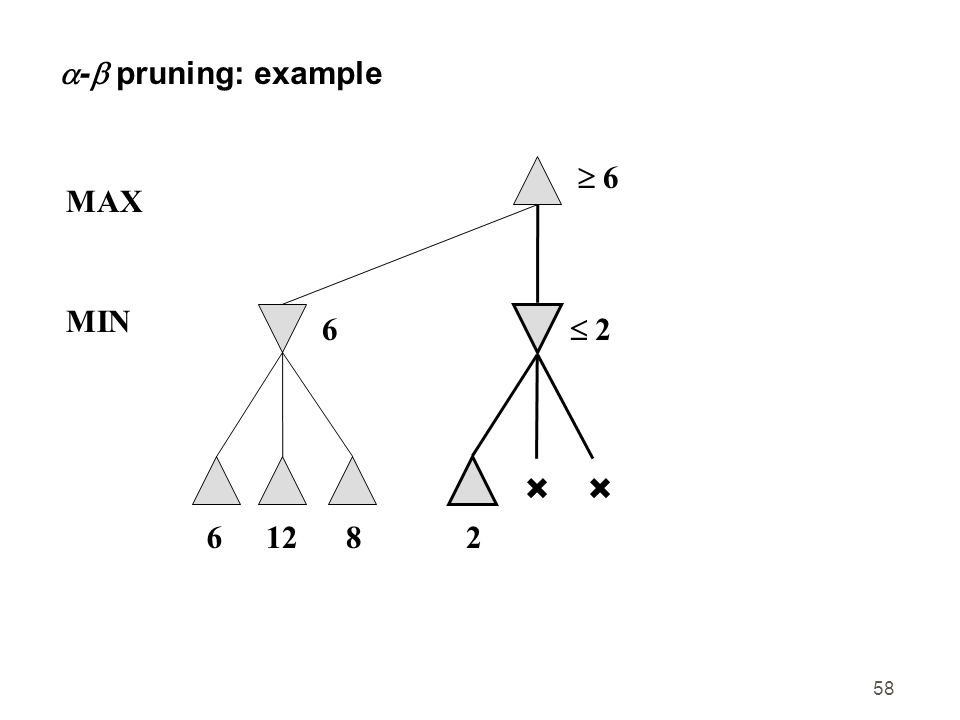 - pruning: example  6 MAX MIN 6 