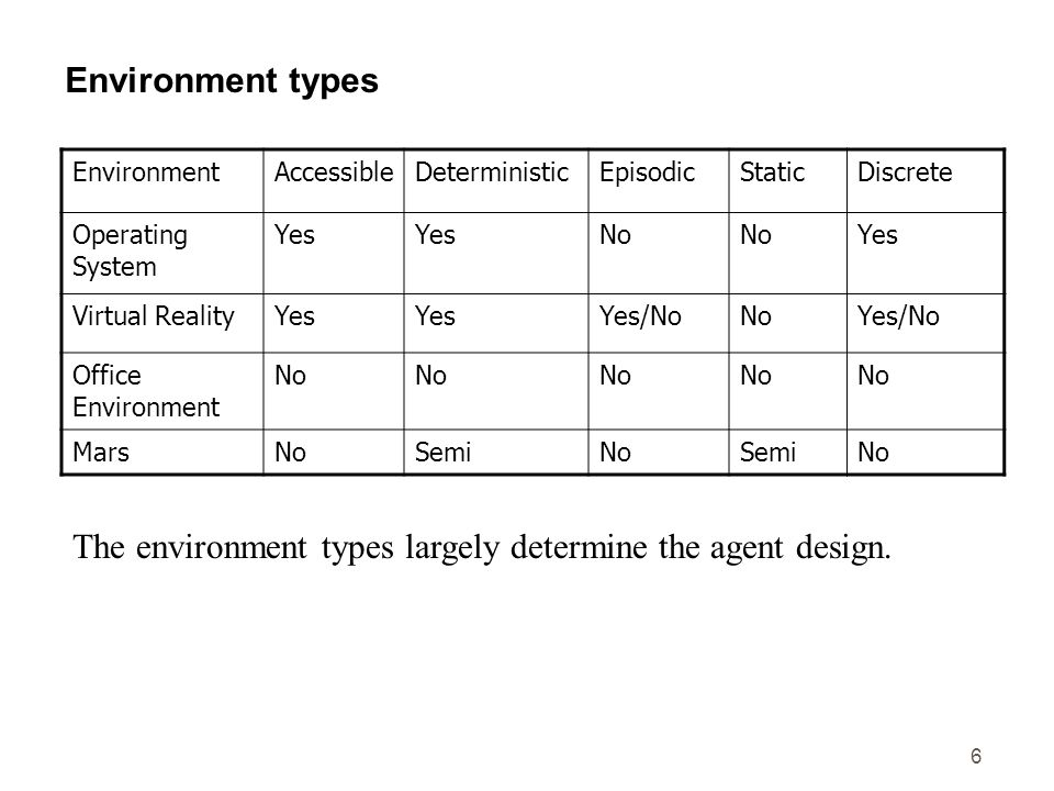 The environment types largely determine the agent design.