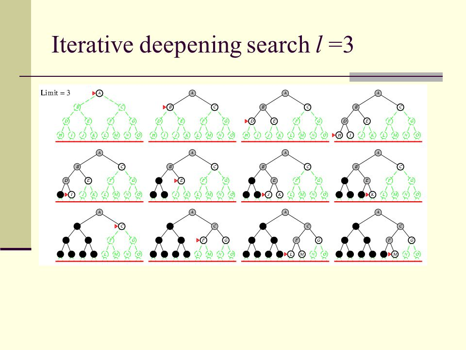 Iterative deepening search l =3