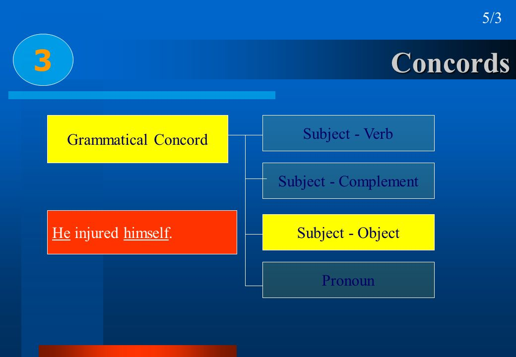 3 Concords 5/3 Subject - Verb Grammatical Concord Subject - Complement