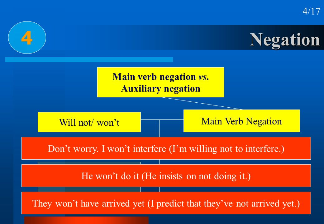 4 Negation 4/17 Main verb negation vs. Auxiliary negation