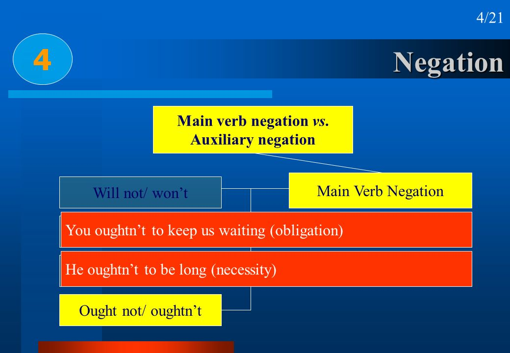 4 Negation 4/21 Main verb negation vs. Auxiliary negation