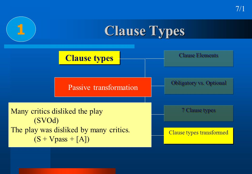 1 Clause Types Clause types 7/1 Passive transformation