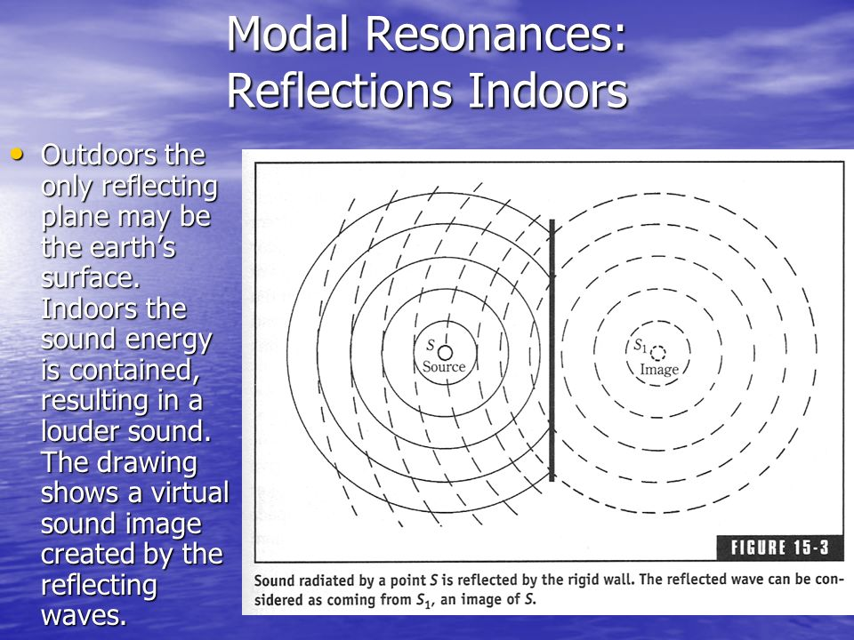 Modal Resonances: Reflections Indoors