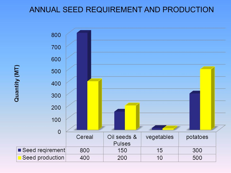 ANNUAL SEED REQUIREMENT AND PRODUCTION