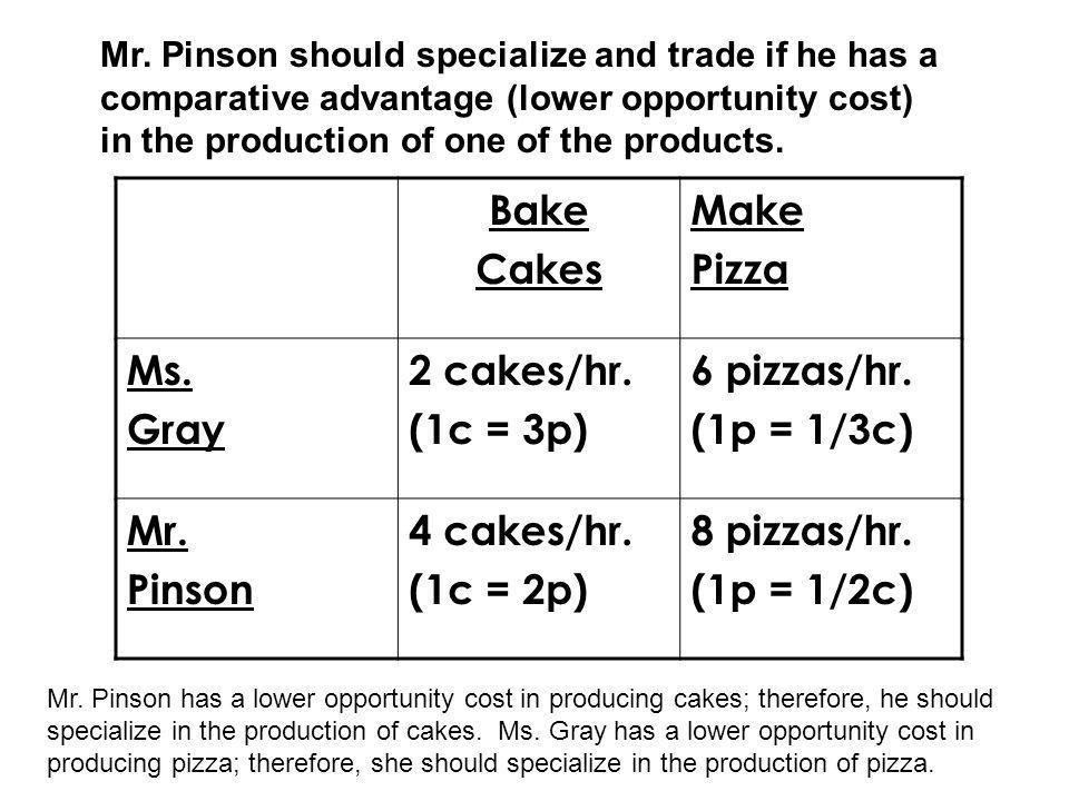Bake Cakes Make Pizza Ms. Gray 2 cakes/hr. (1c = 3p) 6 pizzas/hr.