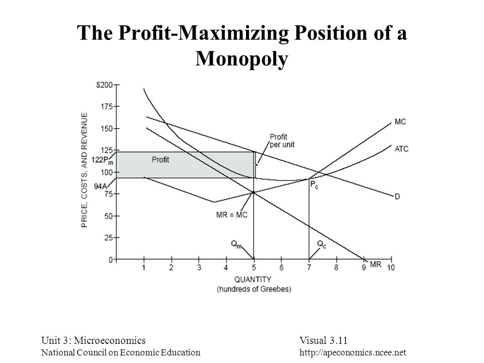 The Profit-Maximizing Position of a Monopoly