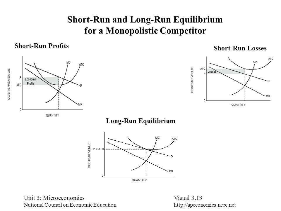Short-Run and Long-Run Equilibrium for a Monopolistic Competitor