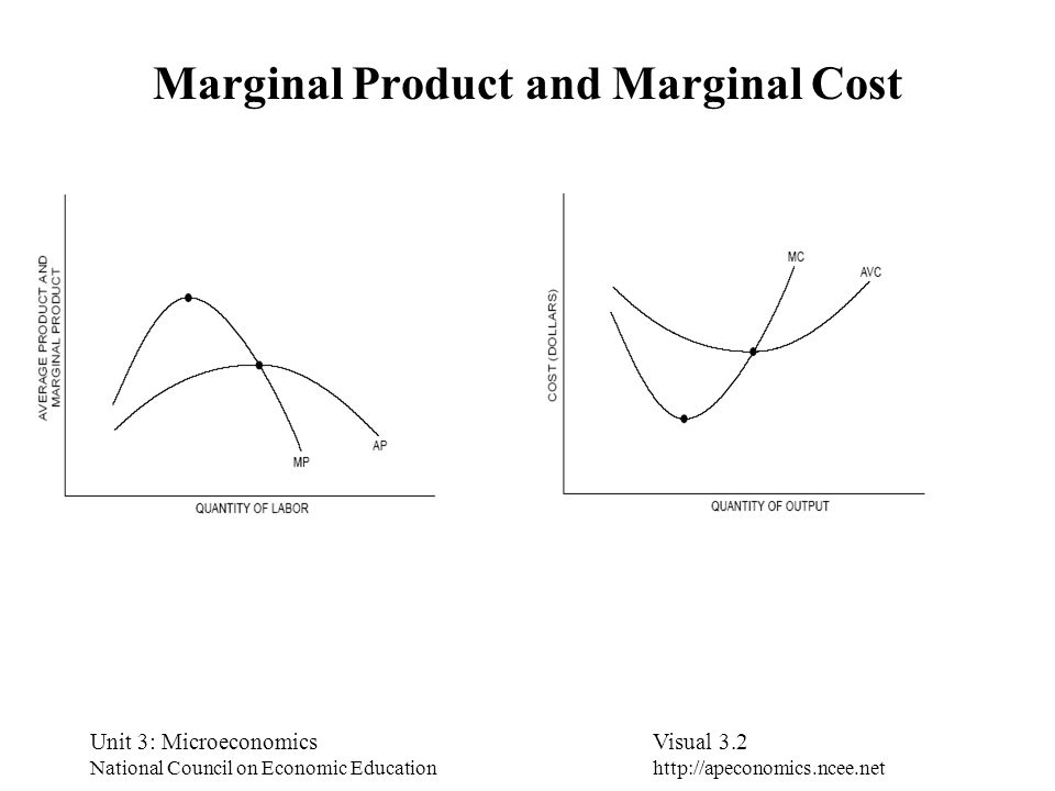 Marginal Product and Marginal Cost
