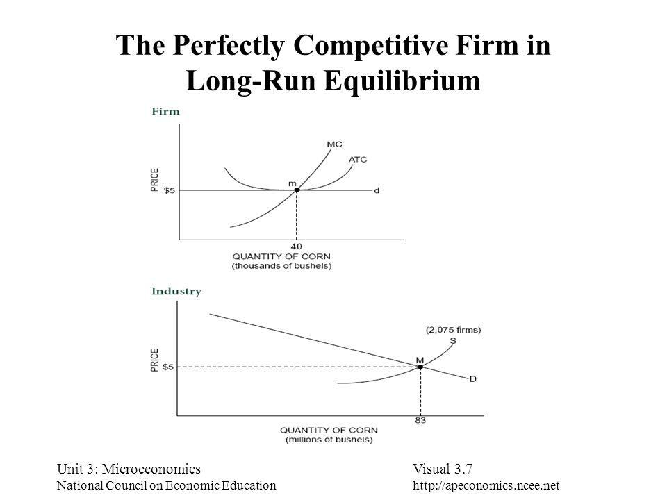 The Perfectly Competitive Firm in Long-Run Equilibrium