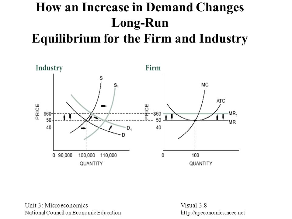 How an Increase in Demand Changes Long-Run Equilibrium for the Firm and Industry