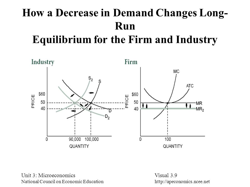 How a Decrease in Demand Changes Long-Run Equilibrium for the Firm and Industry