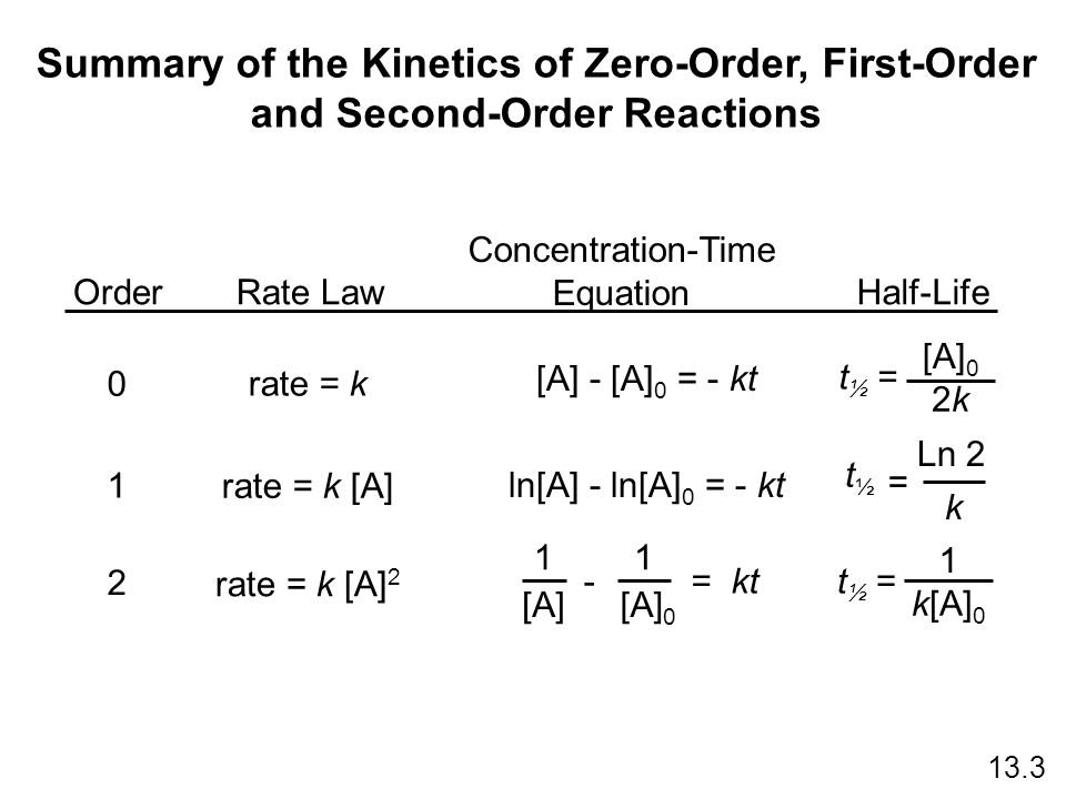 Summary of the Kinetics of Zero-Order, First-Order