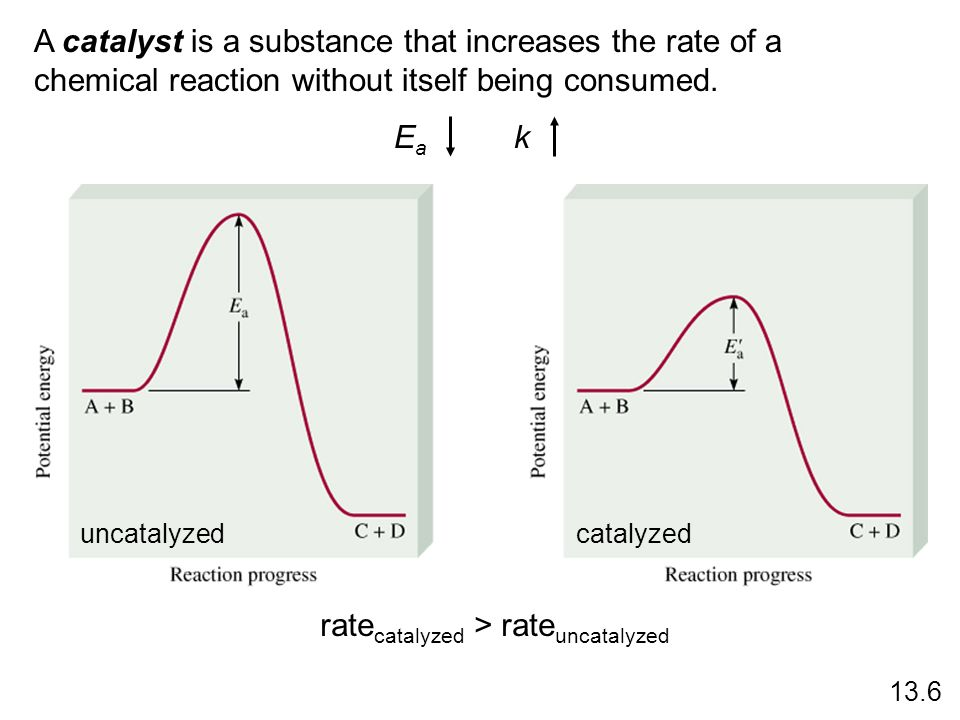 ratecatalyzed > rateuncatalyzed
