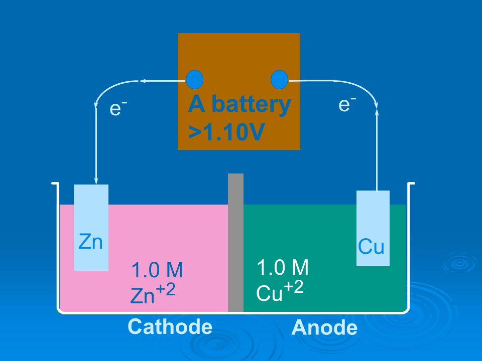 A battery >1.10V e- e- Zn Cu 1.0 M Zn M Cu+2 Cathode Anode