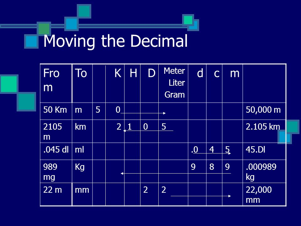 Moving the Decimal From To K H D d c m Meter Liter Gram 50 Km 5 0