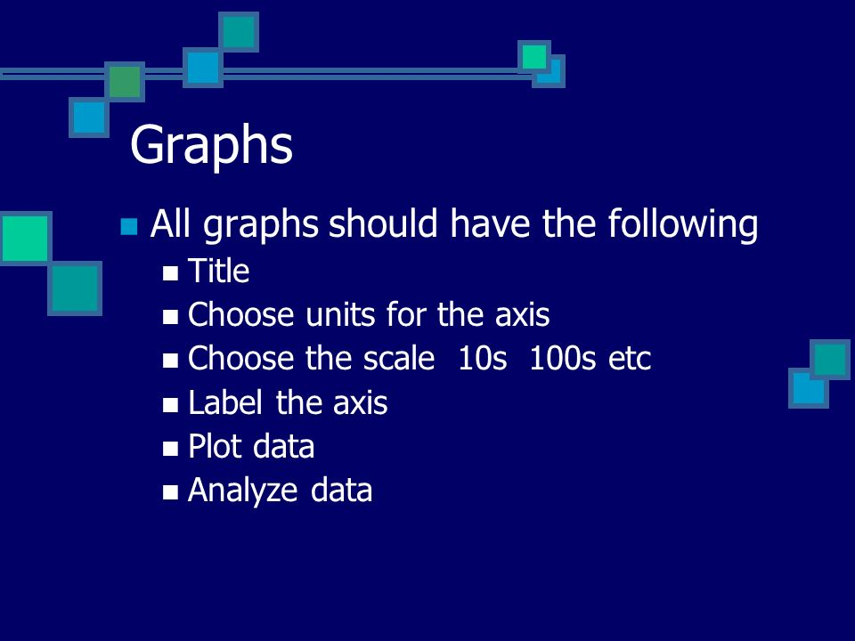 Graphs All graphs should have the following Title