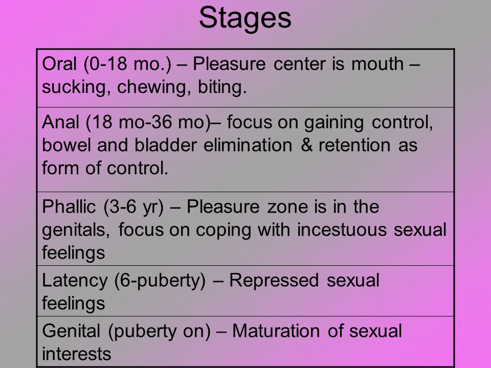 Stages Oral (0-18 mo.) – Pleasure center is mouth – sucking, chewing, biting.