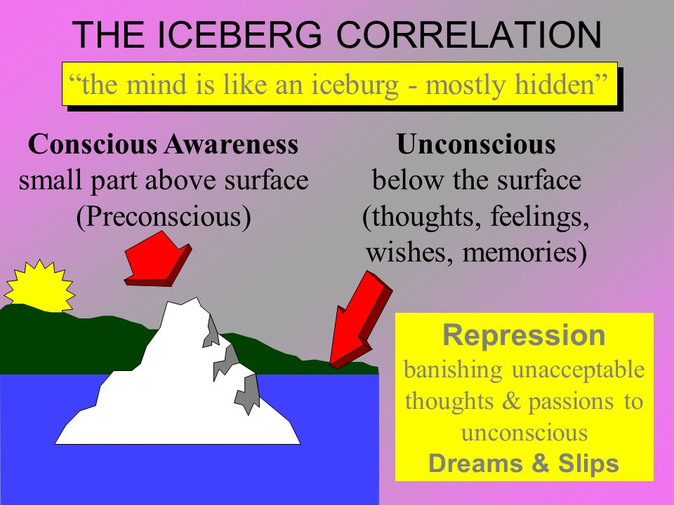 THE ICEBERG CORRELATION