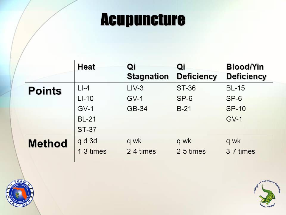 Acupuncture Points Method Heat Qi Stagnation Qi Deficiency