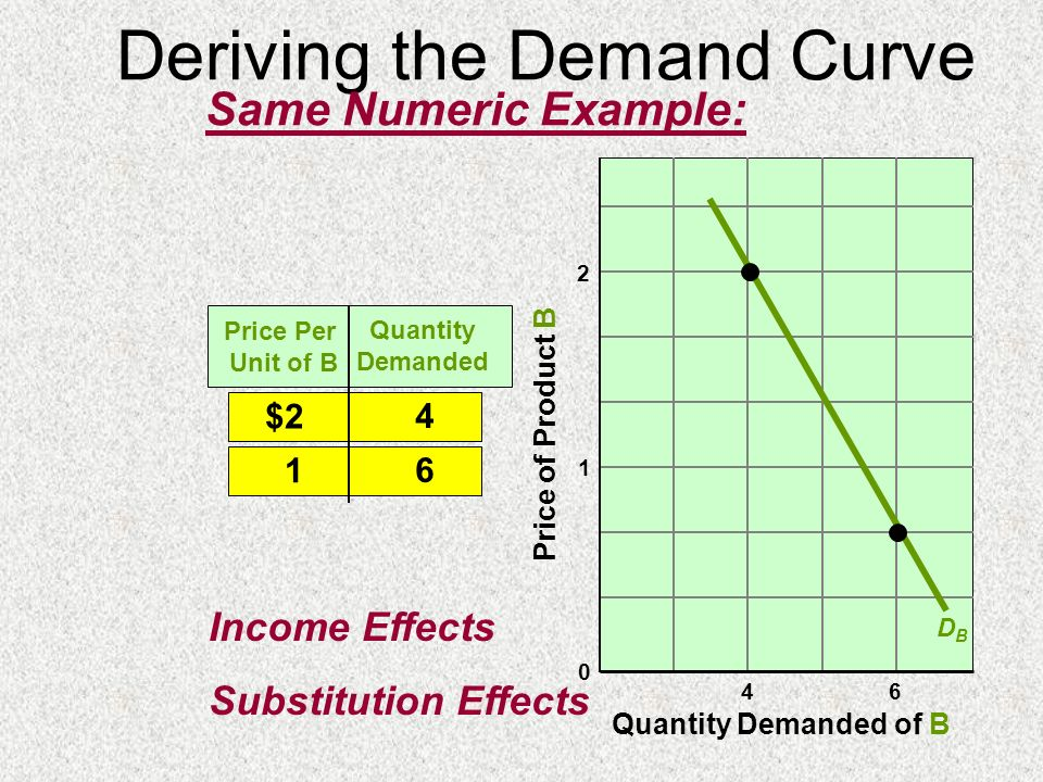 Deriving the Demand Curve
