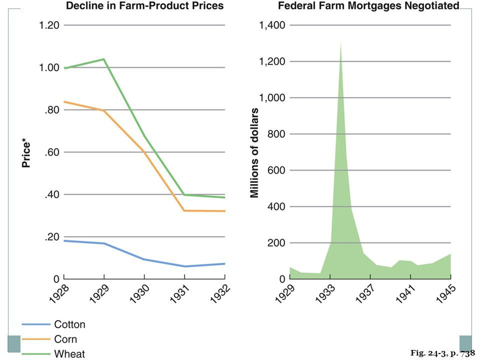 FIGURE 24.3 AGRICULTURE DURING THE GREAT DEPRESSION The depression hit rural America with brutal ferocity, as the statistics on commodity prices and farm mortgages show.