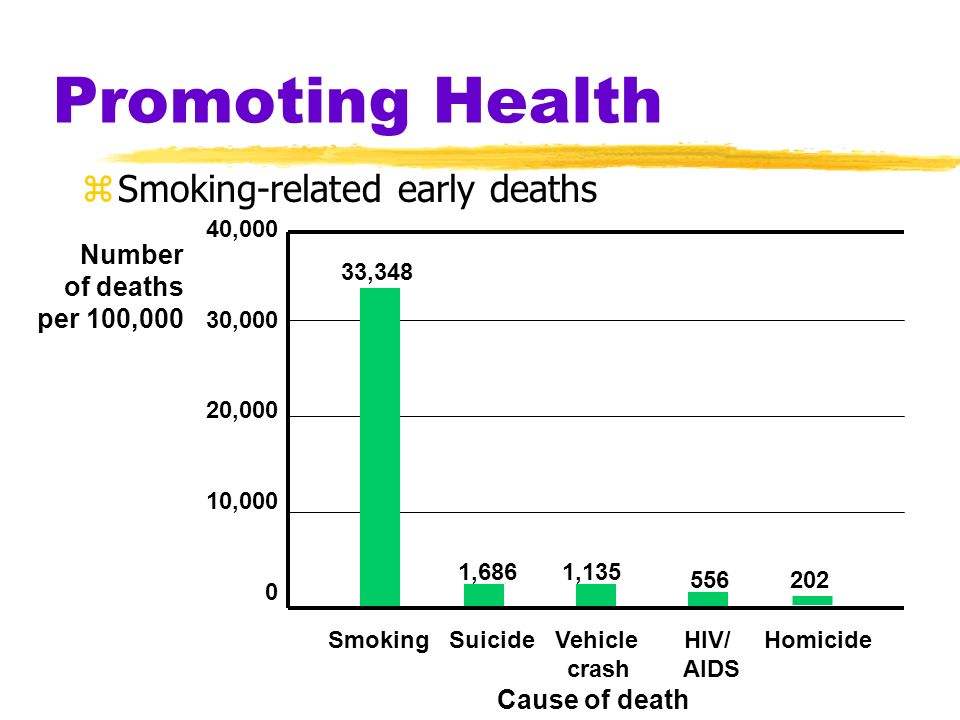 Promoting Health Smoking-related early deaths Number of deaths