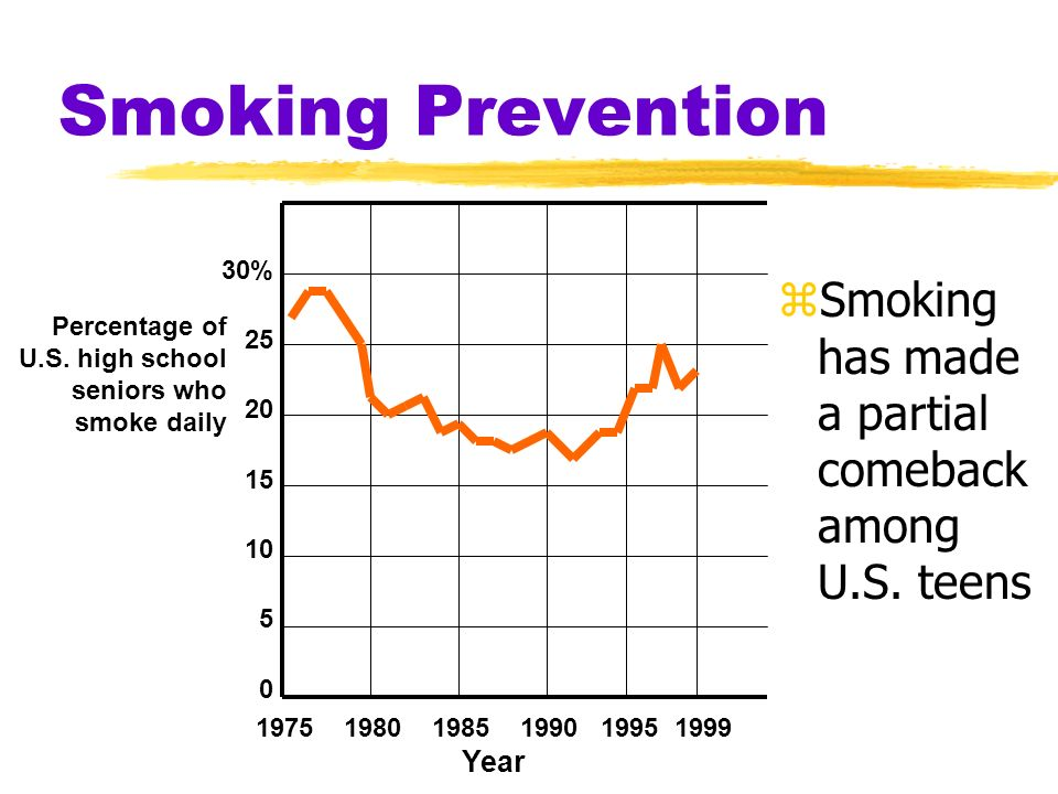 Smoking Prevention 1975 1980 1985 1990 1995 1999. Year. 30% 25. 20. 15. 10. 5. Percentage of.