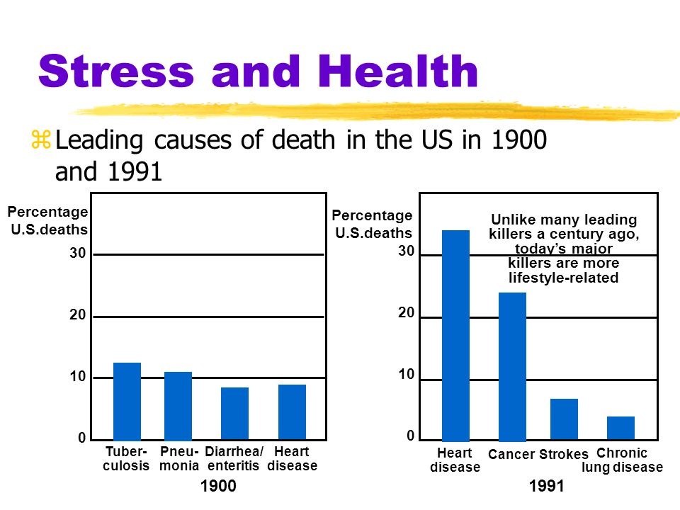 Stress and Health Leading causes of death in the US in 1900 and 1991