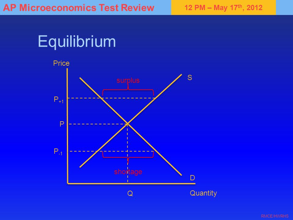 Equilibrium Price S surplus P+1 P P-1 shortage D Q Quantity