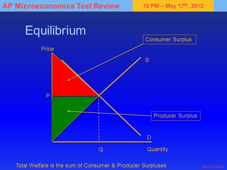 Equilibrium Consumer Surplus Price S P Producer Surplus D Q Quantity